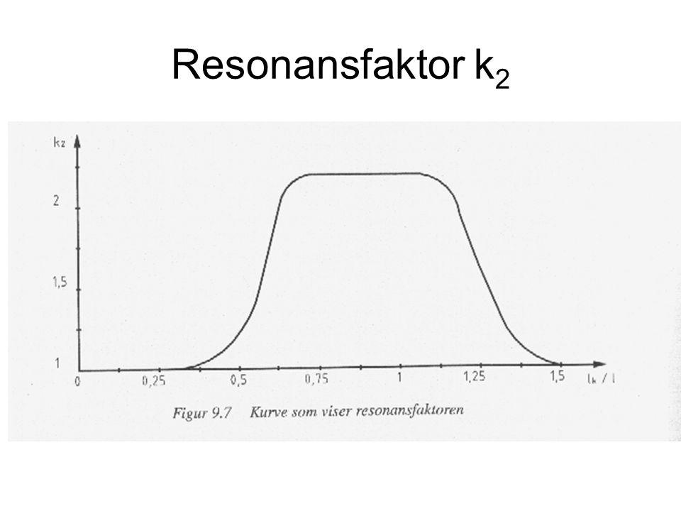 Resonansfaktor k 2