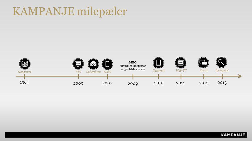 1964 Magasinet Nyhetsbrev Web 2000 Mobil 2007 2009 MBO Hjemmet Mortensen selger til de ansatte Nettbrett 2010 Web-TV 2011 Byråguide 2013 Event 2012 KAMPANJE milepæler
