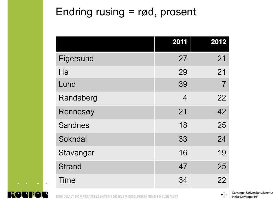 Endring rusing = rød, prosent 20112012 Eigersund2721 Hå2921 Lund397 Randaberg422 Rennesøy2142 Sandnes1825 Sokndal3324 Stavanger1619 Strand4725 Time342