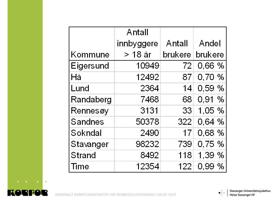 Antall brukere som har spes.tjenester: 1075 Antall brukere som ikke har spes.tjenester: 517