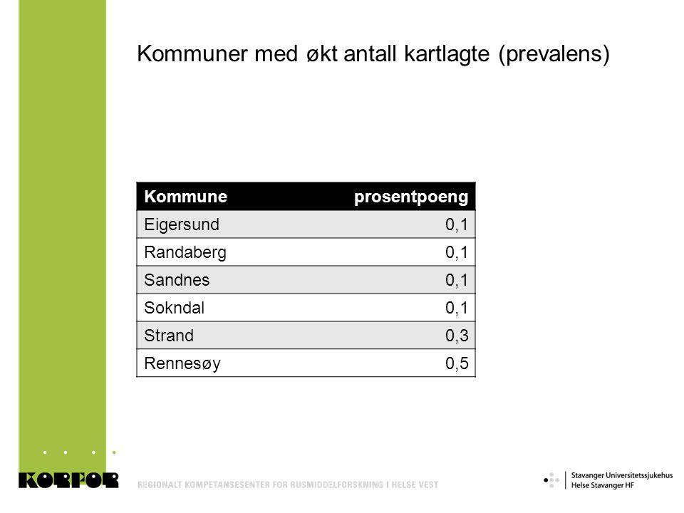 Kommuner med økt antall kartlagte (prevalens) Kommuneprosentpoeng Eigersund0,1 Randaberg0,1 Sandnes0,1 Sokndal0,1 Strand0,3 Rennesøy0,5