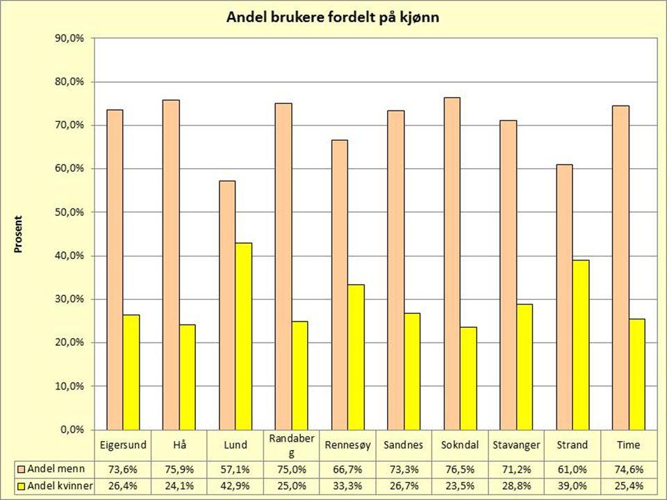 Antall brukere med omsorg-OBS 2011 og 2012 Stavanger