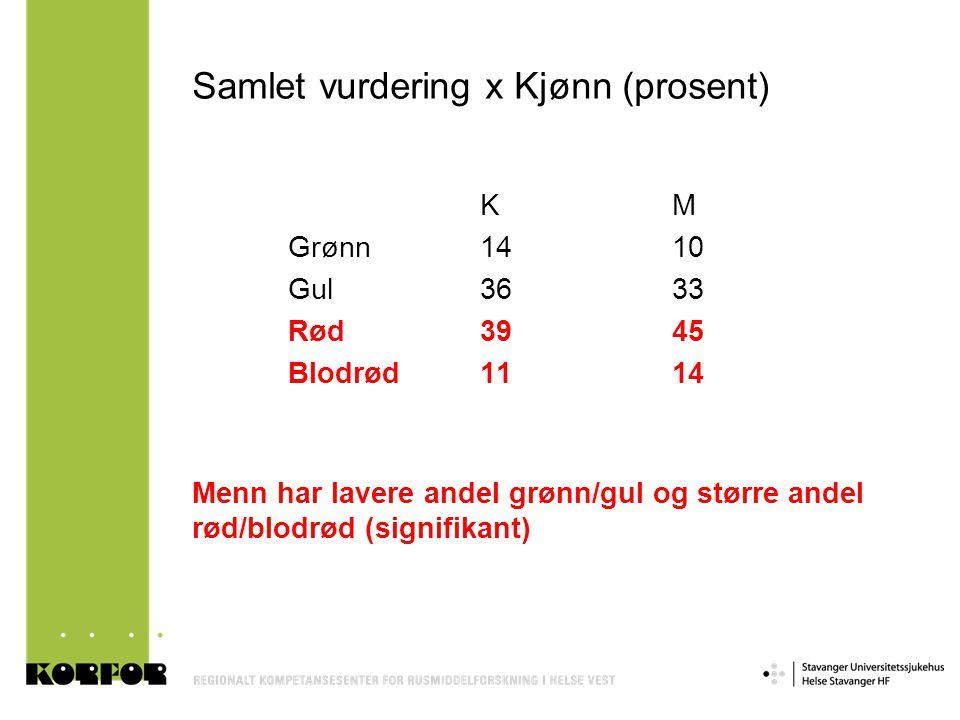 Samlet vurdering x Kjønn (prosent) KM Grønn1410 Gul3633 Rød3945 Blodrød1114 Menn har lavere andel grønn/gul og større andel rød/blodrød (signifikant)