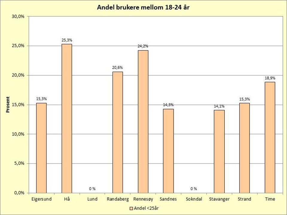 Endringer andel kvinner / andel under 25 Prosentpoeng % kvinnerendring Randaberg- 5 Time- 5 Eigersund+ 4 Rennesøy+ 4 Strand+ 4 Lund+ 12 % under 25endring Eigersund-3-3 Stavanger+ 5 Rennesøy+ 10 Randaberg+ 13