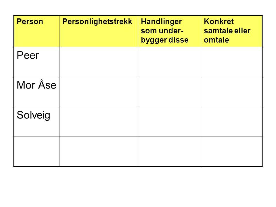 PersonPersonlighetstrekkHandlinger som under- bygger disse Konkret samtale eller omtale Peer Mor Åse Solveig