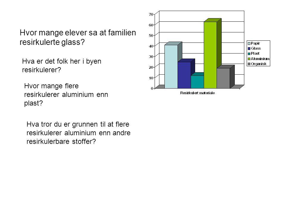 Hvor mange elever sa at familien resirkulerte glass.