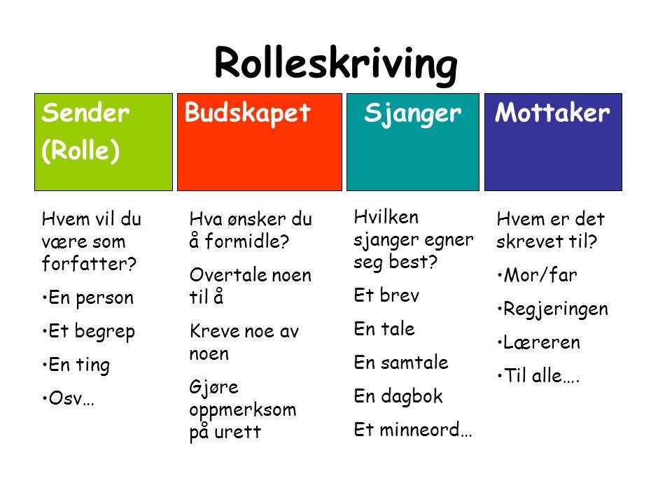 Rolleskriving Sender (Rolle) MottakerBudskapetSjanger Hvem vil du være som forfatter.