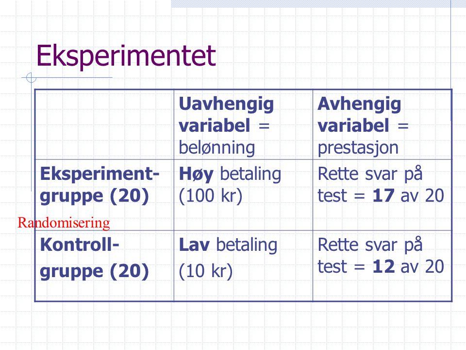 Eksperimentet Uavhengig variabel = belønning Avhengig variabel = prestasjon Eksperiment- gruppe (20) Høy betaling (100 kr) Rette svar på test = 17 av 20 Kontroll- gruppe (20) Lav betaling (10 kr) Rette svar på test = 12 av 20 Randomisering