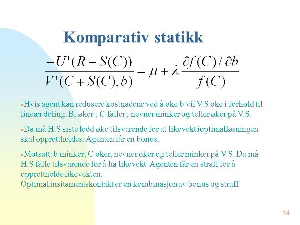 14 Komparativ statikk n Hvis agent kan redusere kostnadene ved å øke b vil V.S øke i forhold til lineær deling.