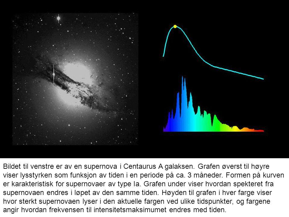 Bildet til venstre er av en supernova i Centaurus A galaksen. Grafen øverst til høyre viser lysstyrken som funksjon av tiden i en periode på ca. 3 mån