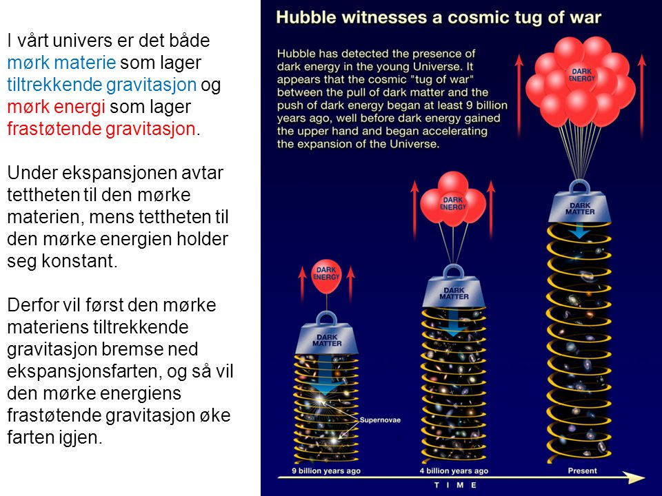 I vårt univers er det både mørk materie som lager tiltrekkende gravitasjon og mørk energi som lager frastøtende gravitasjon. Under ekspansjonen avtar