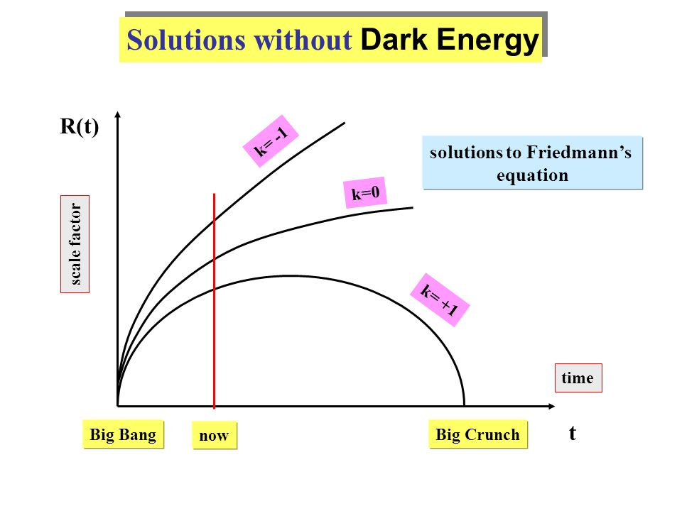 Solutions without Dark Energy R(t) t scale factor time k= +1 k=0 k= -1 Big BangBig Crunch solutions to Friedmann's equation now