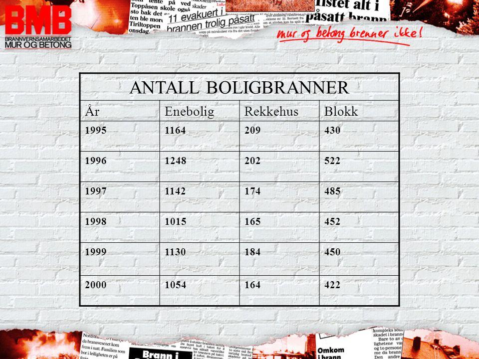 ANTALL BOLIGBRANNER ÅrEneboligRekkehusBlokk 19951164209430 19961248202522 19971142174485 19981015165452 19991130184450 20001054164422