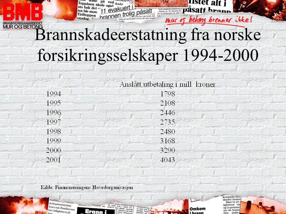 Brannskadeerstatning fra norske forsikringsselskaper 1994-2000