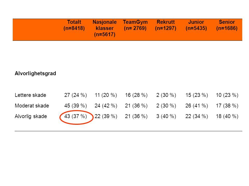 Totalt (n=8418) Nasjonale klasser (n=5617) TeamGym (n= 2769) Rekrutt (n=1297) Junior (n=5435) Senior (n=1686) Alvorlighetsgrad Lettere skade27 (24 %)1