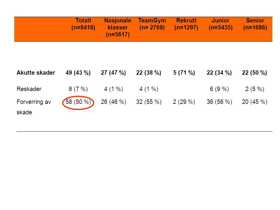 Totalt (n=8418) Nasjonale klasser (n=5617) TeamGym (n= 2769) Rekrutt (n=1297) Junior (n=5435) Senior (n=1686) Akutte skader49 (43 %)27 (47 %)22 (38 %)