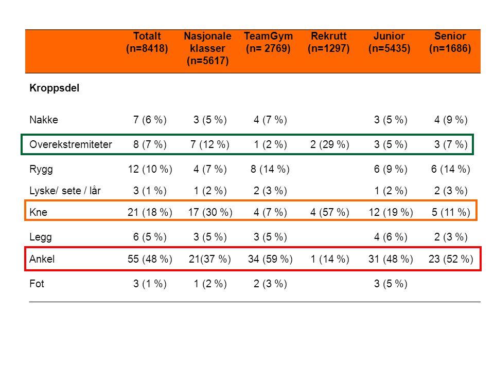 Totalt (n=8418) Nasjonale klasser (n=5617) TeamGym (n= 2769) Rekrutt (n=1297) Junior (n=5435) Senior (n=1686) Kroppsdel Nakke7 (6 %)3 (5 %)4 (7 %)3 (5