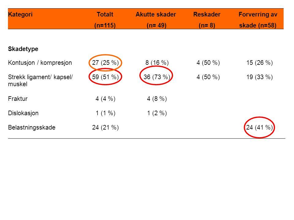 Skadetype Kontusjon / kompresjon27 (25 %)8 (16 %)4 (50 %)15 (26 %) Strekk ligament/ kapsel/ muskel 59 (51 %)36 (73 %)4 (50 %)19 (33 %) Fraktur4 (4 %)4