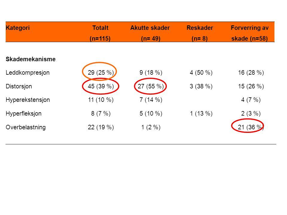 KategoriTotalt (n=115) Akutte skader (n= 49) Reskader (n= 8) Forverring av skade (n=58) Skademekanisme Leddkompresjon29 (25 %)9 (18 %)4 (50 %)16 (28 %