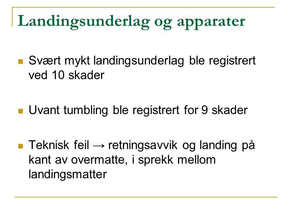 Landingsunderlag og apparater  Svært mykt landingsunderlag ble registrert ved 10 skader  Uvant tumbling ble registrert for 9 skader  Teknisk feil →