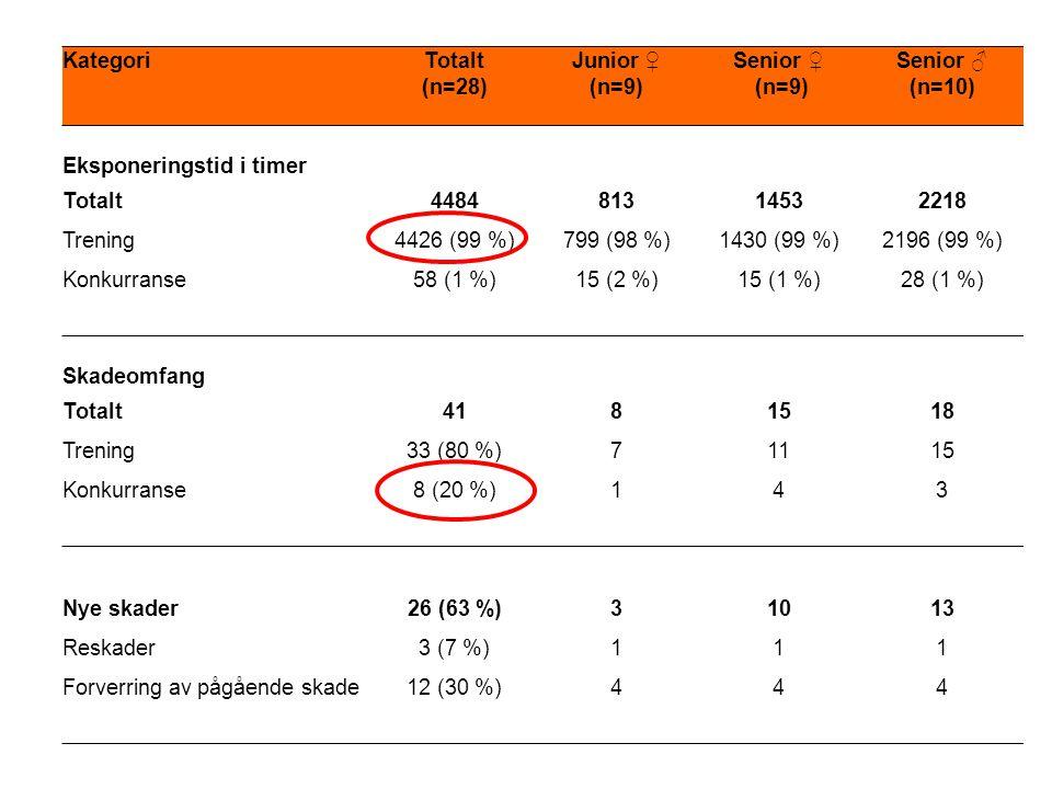 KategoriTotalt (n=28) Junior ♀ (n=9) Senior ♀ (n=9) Senior ♂ (n=10) Eksponeringstid i timer Totalt448481314532218 Trening4426 (99 %)799 (98 %)1430 (99