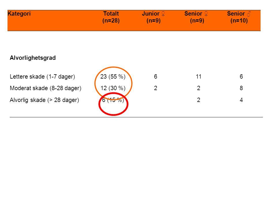 KategoriTotalt (n=28) Junior ♀ (n=9) Senior ♀ (n=9) Senior ♂ (n=10) Alvorlighetsgrad Lettere skade (1-7 dager)23 (55 %)6116 Moderat skade (8-28 dager)