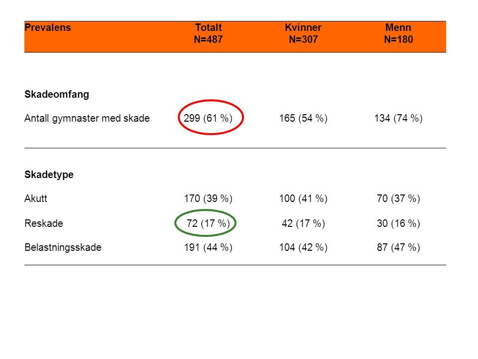 PrevalensTotalt N=487 Kvinner N=307 Menn N=180 Skadeomfang Antall gymnaster med skade299 (61 %)165 (54 %)134 (74 %) Skadetype Akutt170 (39 %)100 (41 %