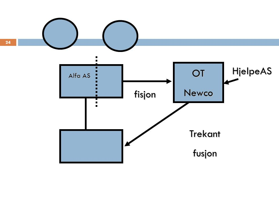 Alfa AS OTNewco fisjon HjelpeAS Trekantfusjon 24