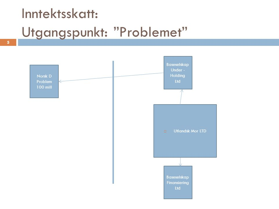 """Inntektsskatt: Utgangspunkt: """"Problemet"""" 5 Norsk D Problem 100 mill  Utlandsk Mor LTD Baseselskap Under - Holding Ltd Baseselskap Finansiering Ltd"""