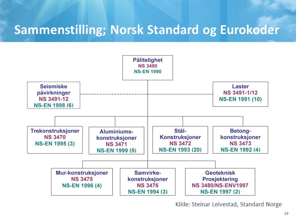 Sammenstilling; Norsk Standard og Eurokoder 19 Kilde: Steinar Leivestad, Standard Norge