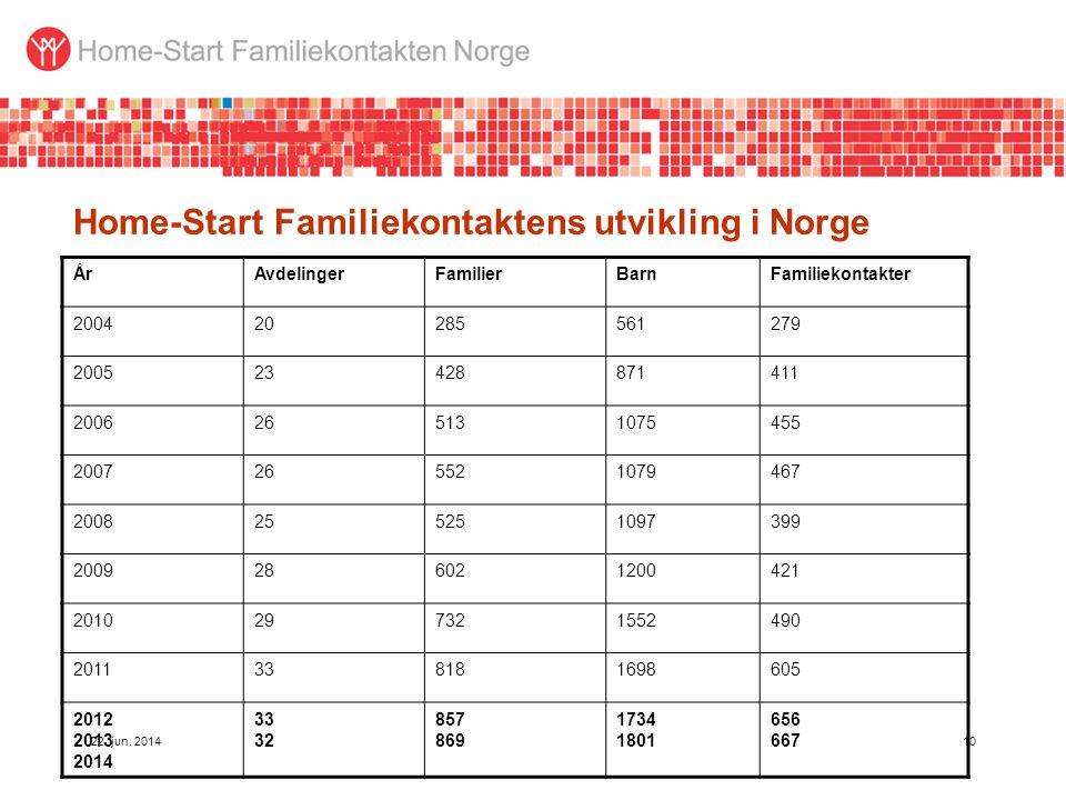 Home-Start Familiekontaktens utvikling i Norge ÅrAvdelingerFamilierBarnFamiliekontakter 200420285561279 200523428871411 2006265131075455 2007265521079467 2008255251097399 2009286021200421 2010297321552490 2011338181698605 2012 2013 2014 33 32 857 869 1734 1801 656 667 22.