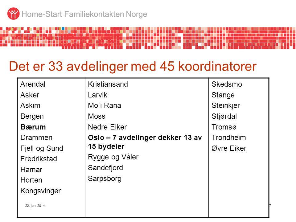 7 Det er 33 avdelinger med 45 koordinatorer Arendal Asker Askim Bergen Bærum Drammen Fjell og Sund Fredrikstad Hamar Horten Kongsvinger Kristiansand L