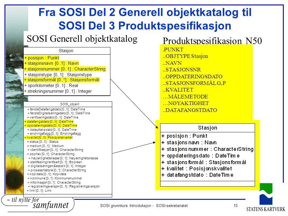 15SOSI grunnkurs Introduksjon - SOSI-sekretariatet Fra SOSI Del 2 Generell objektkatalog til SOSI Del 3 Produktspesifikasjon Stasjon + posisjon : Punk
