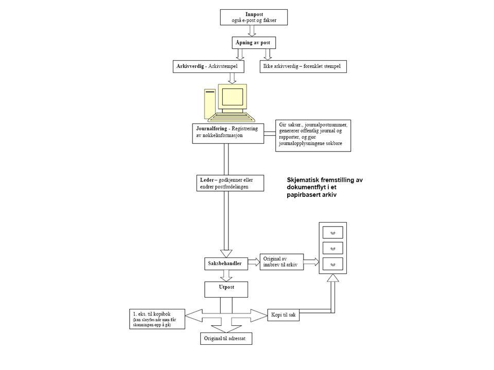 AVSKRIVING •Journalen skal etter avskriving vise: –Om et inngående dokument er behandlet –Hvordan dokumentet er behandlet –Når dokumentet ble avskrevet –Hvem som var saksansvarlig