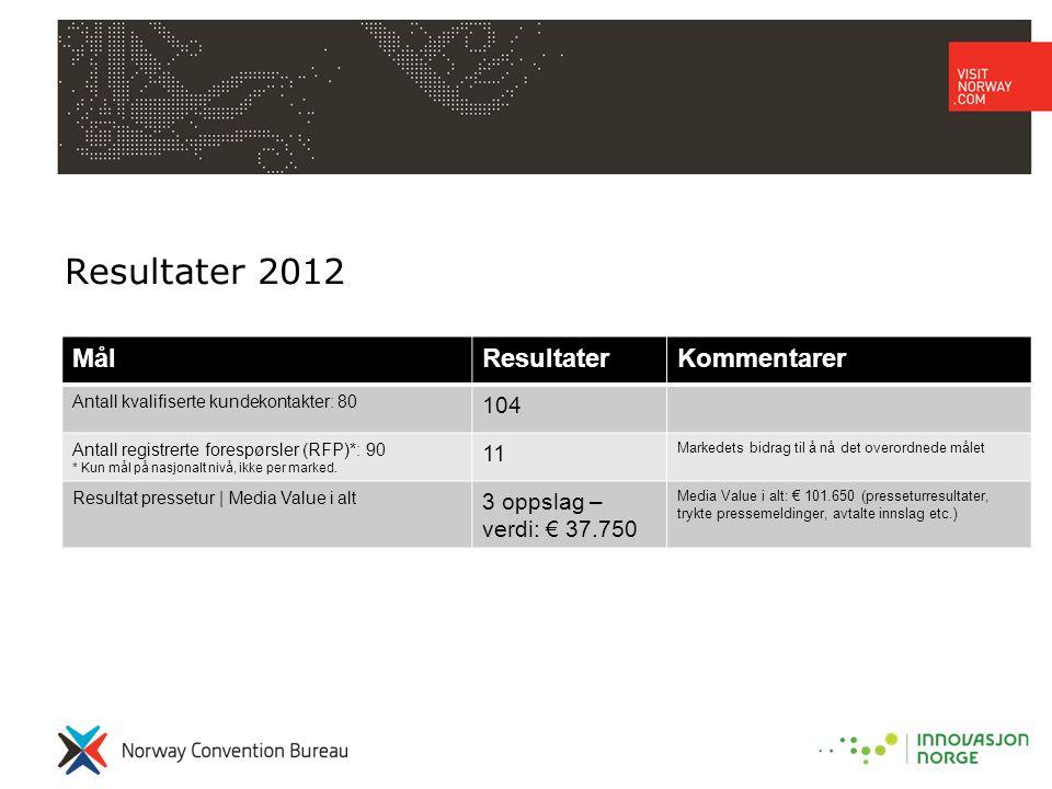 Resultater 2012 MålResultaterKommentarer Antall kvalifiserte kundekontakter: 80 104 Antall registrerte forespørsler (RFP)*: 90 * Kun mål på nasjonalt nivå, ikke per marked.