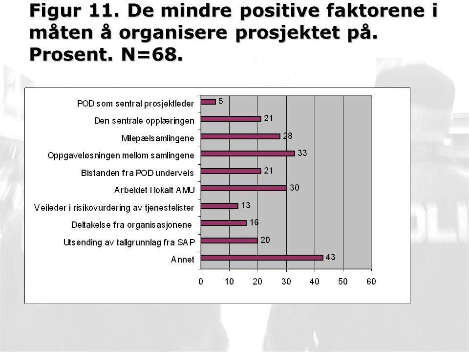 Figur 11. De mindre positive faktorene i måten å organisere prosjektet på. Prosent. N=68.