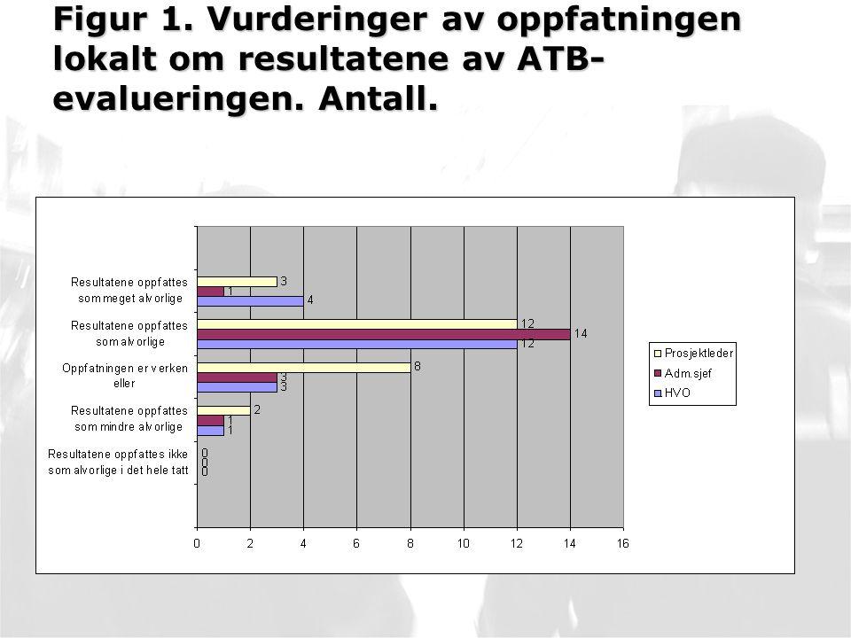 Figur 1. Vurderinger av oppfatningen lokalt om resultatene av ATB- evalueringen. Antall.