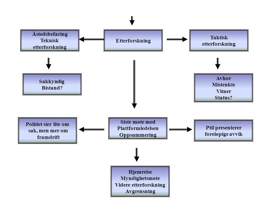 Etterforskning Åstedsbefaring Teknisk etterforskning Taktisk etterforskning Sakkyndig Bistand? Avhør Mistenkte Vitner Status? Siste møte med Plattform