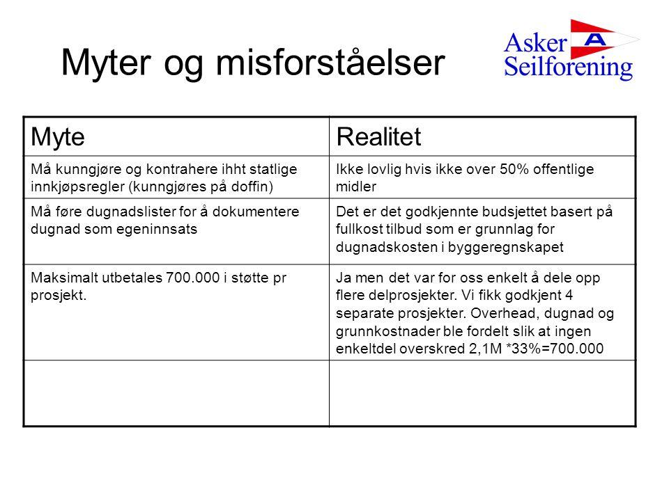 Myter og misforståelser MyteRealitet Må kunngjøre og kontrahere ihht statlige innkjøpsregler (kunngjøres på doffin) Ikke lovlig hvis ikke over 50% off