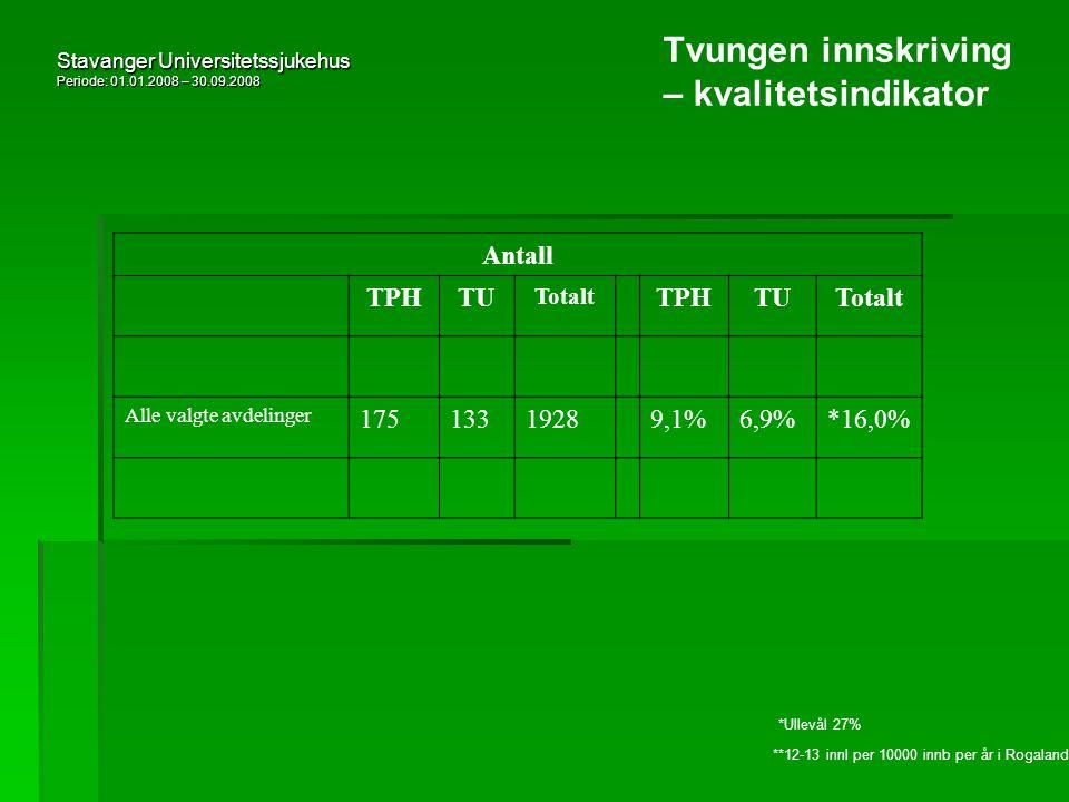 Stavanger Universitetssjukehus Periode: 01.01.2008 – 30.09.2008 Tvungen innskriving – kvalitetsindikator Antall TPHTU Totalt TPHTUTotalt Alle valgte avdelinger 17513319289,1%6,9%*16,0% *Ullevål 27% **12-13 innl per 10000 innb per år i Rogaland