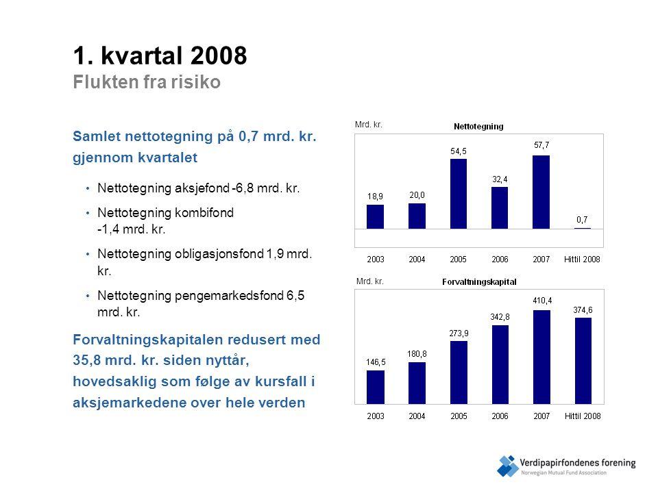 1. kvartal 2008 Flukten fra risiko Samlet nettotegning på 0,7 mrd.