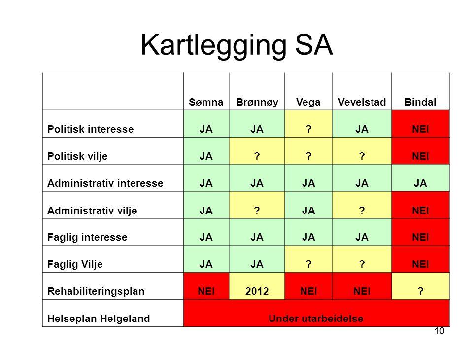 10 Kartlegging SA SømnaBrønnøyVegaVevelstadBindal Politisk interesseJA .