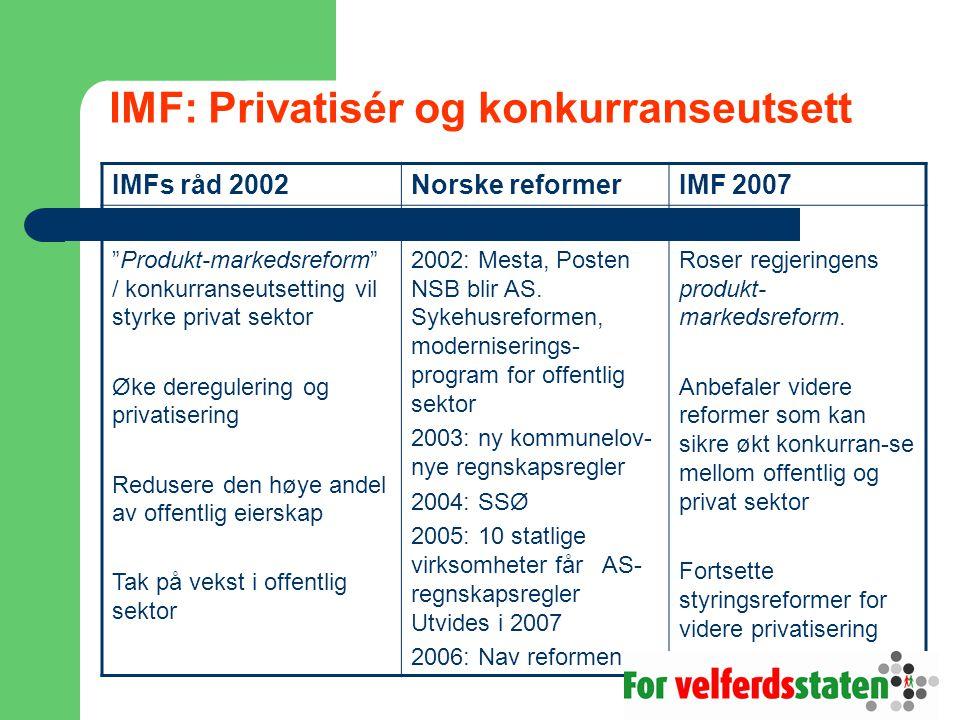 IMF: Privatisér og konkurranseutsett IMFs råd 2002Norske reformerIMF 2007 Produkt-markedsreform / konkurranseutsetting vil styrke privat sektor Øke deregulering og privatisering Redusere den høye andel av offentlig eierskap Tak på vekst i offentlig sektor 2002: Mesta, Posten NSB blir AS.