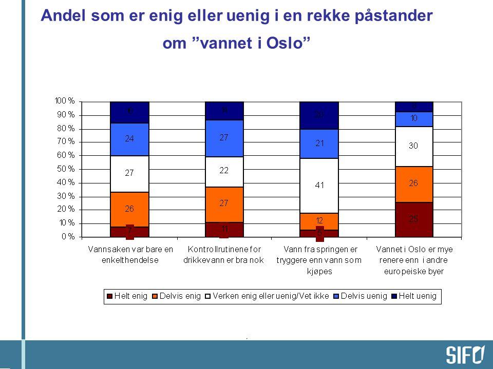 Andel som er enig eller uenig i en rekke påstander om vannet i Oslo
