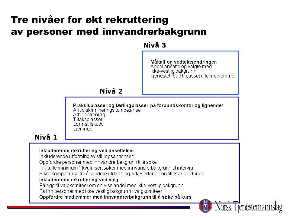 Tre nivåer for økt rekruttering av personer med innvandrerbakgrunn Nivå 1 Nivå 2 Nivå 3 Inkluderende rekruttering ved ansettelser: Inkluderende utform