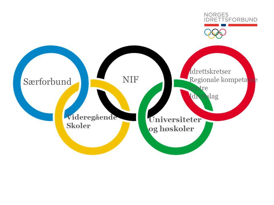 NIF Videregående Skoler Universiteter og høskoler Særforbund Idrettskretser Regionale kompetanse sentre Idrettslag