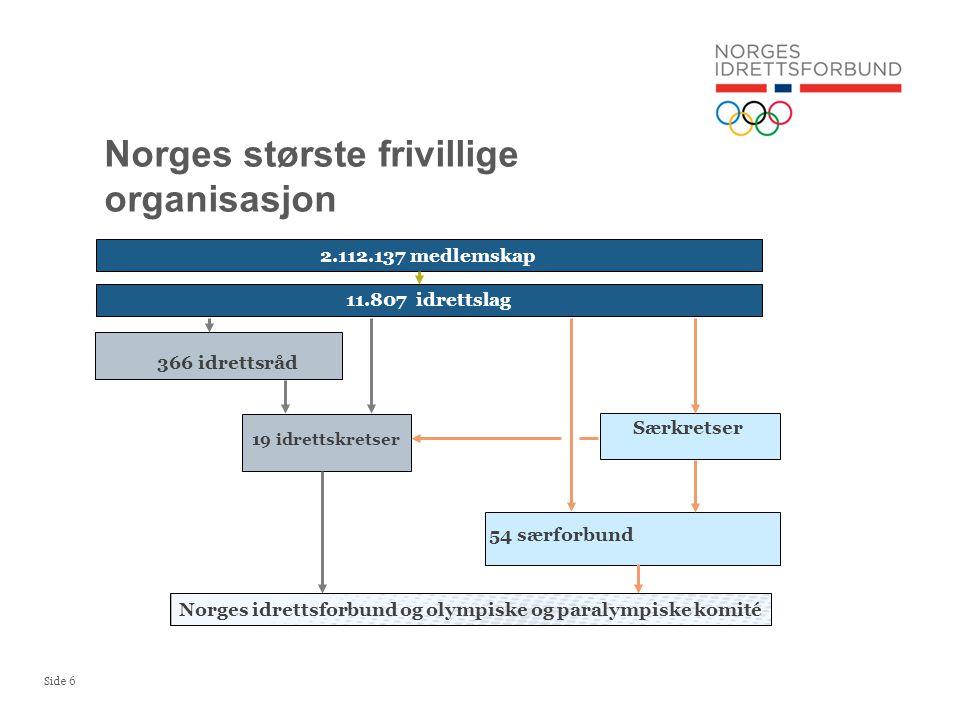 Side 6 Norges største frivillige organisasjon 366 idrettsråd Særkretser 54 særforbund 19 idrettskretser Norges idrettsforbund og olympiske og paralympiske komité 2.112.137 medlemskap 11.807 idrettslag