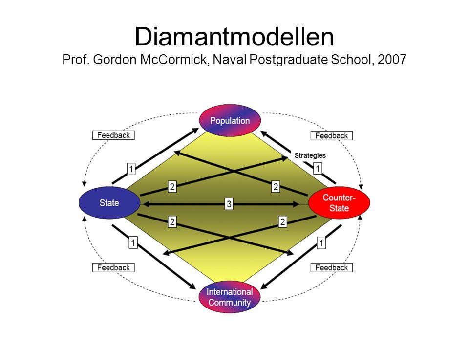 Diamantmodellen Prof. Gordon McCormick, Naval Postgraduate School, 2007