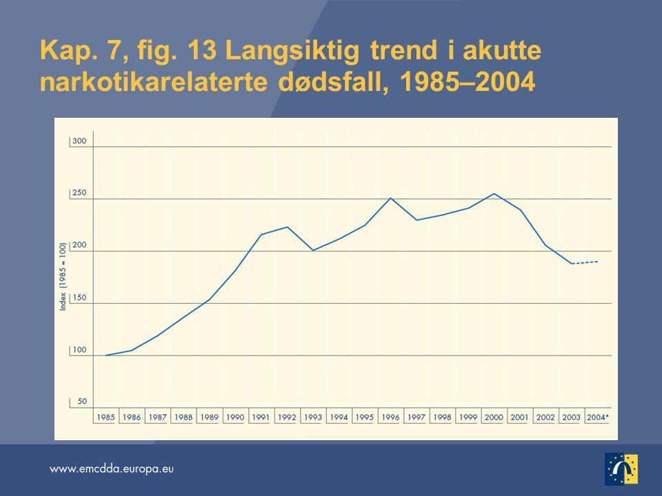 Kap. 7, fig. 13 Langsiktig trend i akutte narkotikarelaterte dødsfall, 1985–2004