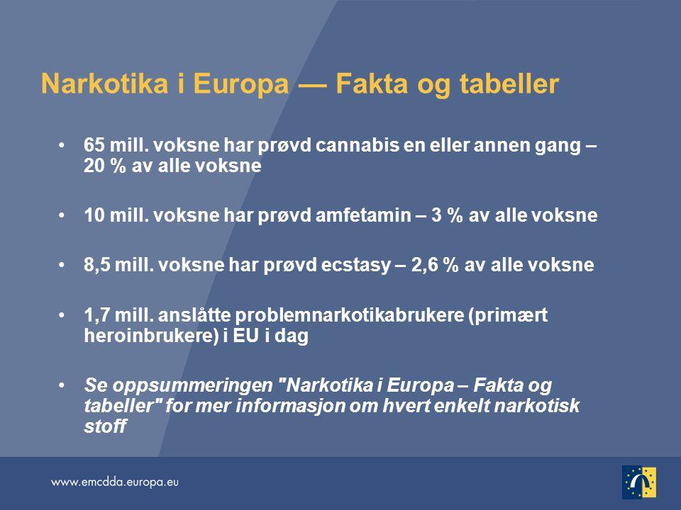 Narkotika i Europa — Fakta og tabeller •65 mill. voksne har prøvd cannabis en eller annen gang – 20 % av alle voksne •10 mill. voksne har prøvd amfeta
